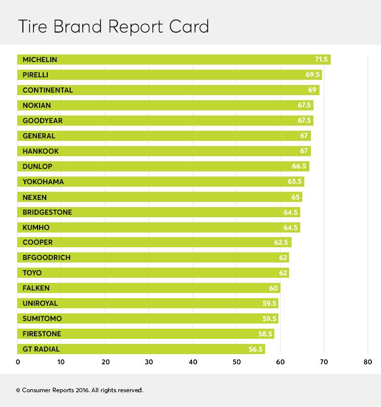 Consumer Reports представил свой рейтинг лучших шинных брендов