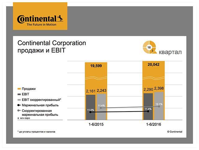 Continental прогнозирует увеличение прибыли по итогам года