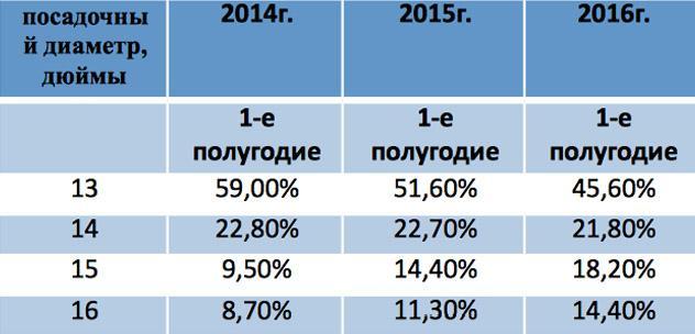 В первом полугодии «Росава» увеличила объемы продаж на 33 процента