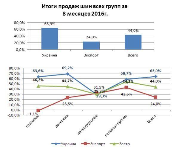 За 8 месяцев 2016 года продажи шин Rosava увеличились на 44 процента