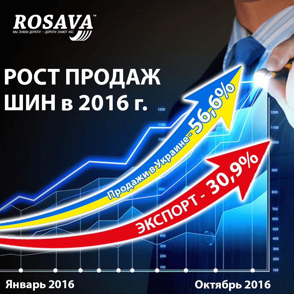 Продажи шин Rosava на внутреннем рынке выросли почти на 57 процентов