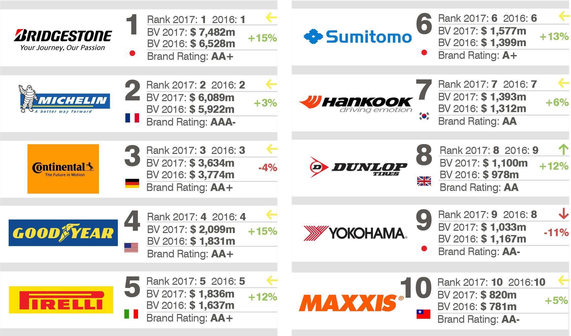 Bridgestone - самый ценный шинный бренд 2017 года
