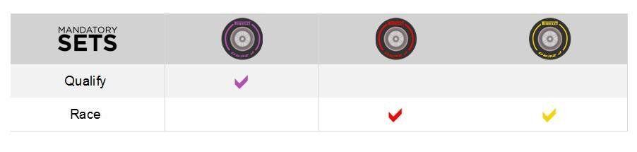 Пирелли сделала свой выбор шин на Гран-при Австрии