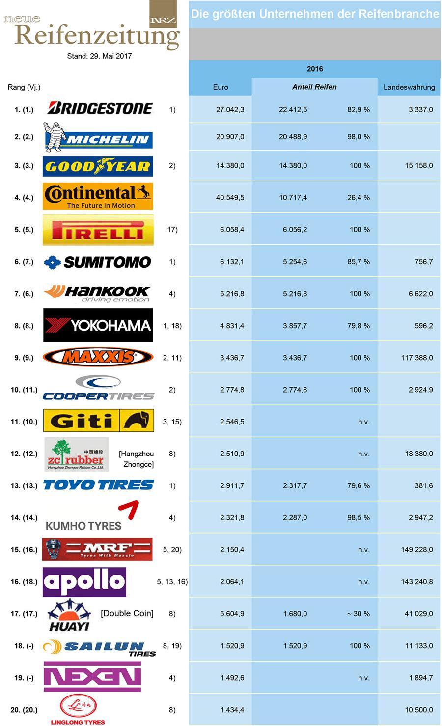 Двадцатка крупнейших шинопроизводителей мира по версии Neue Reifenzeitung