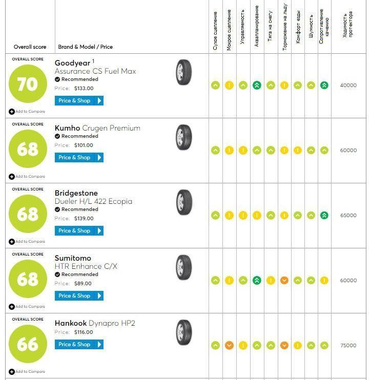 Всесезонные SUV-шины Kumho попали в ТОП-5 рейтинга Consumer Reports