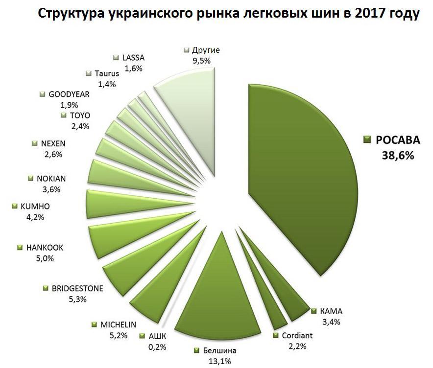 Структурный анализ украинского рынка легковых покрышек по итогам 5 месяцев 2017 года