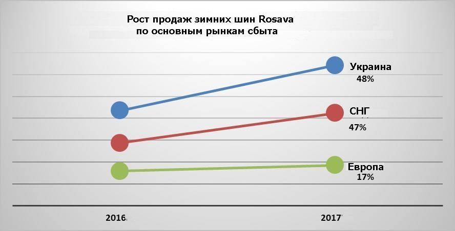 «Росава» отмечает стабильный рост продаж зимних шин на внутреннем и экспортном рынках
