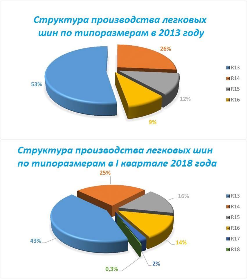 «Росава» выходит на рекордные показатели объемов производства