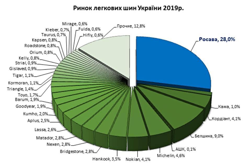 «Росава» сохраняет лидерство на украинском рынке легковых шин