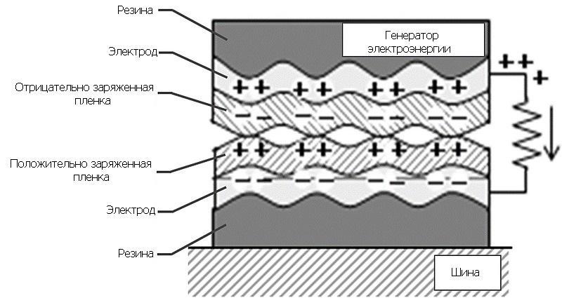 Sumitomo представила «энергетический комбайн» для сбора статического электричества в шинах
