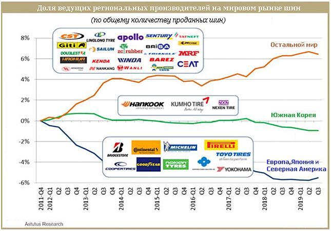 Доля топовых брендов на мировом рынке шин постепенно снижается
