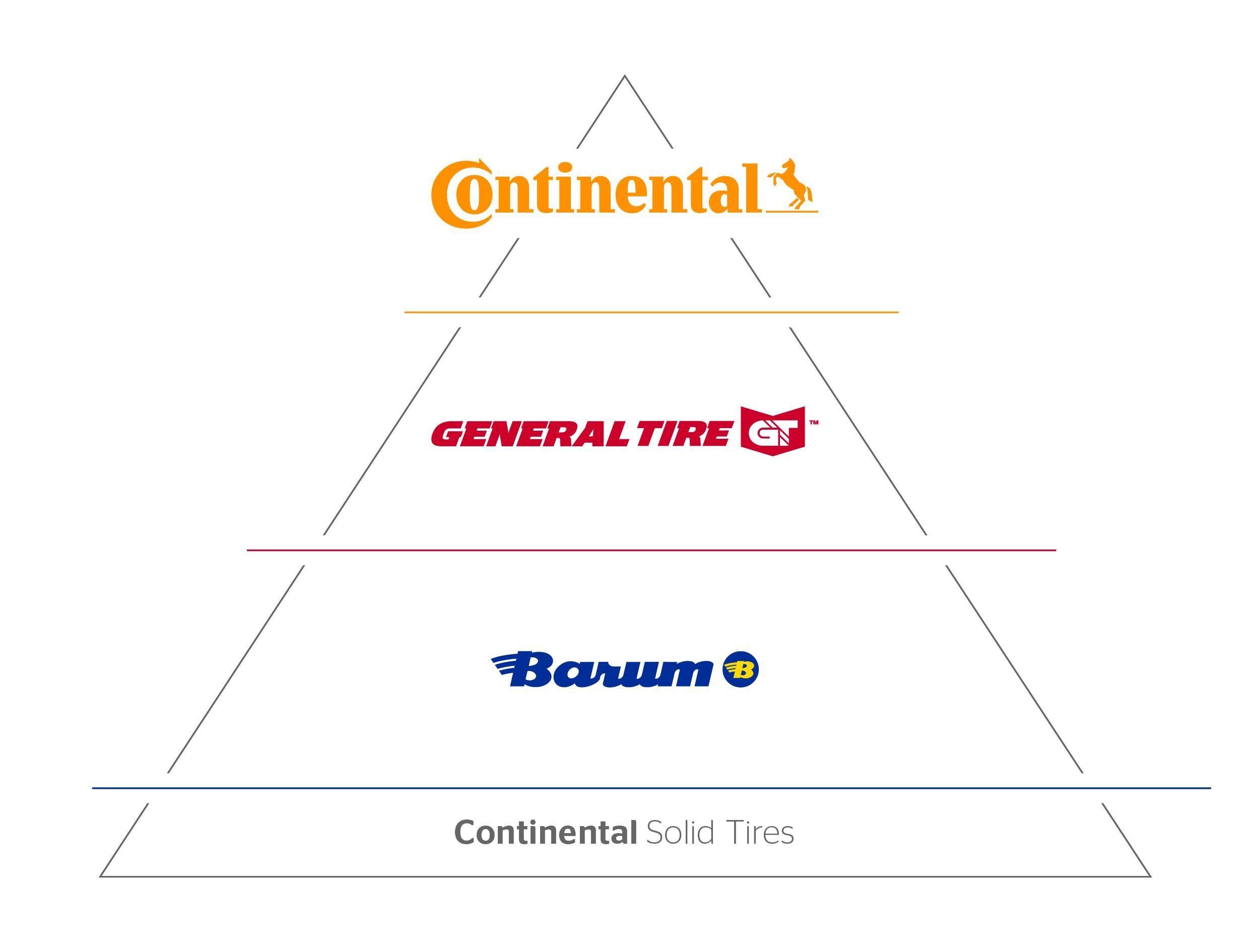 Continental AG будет выпускать цельнолитые шины под тремя брендами